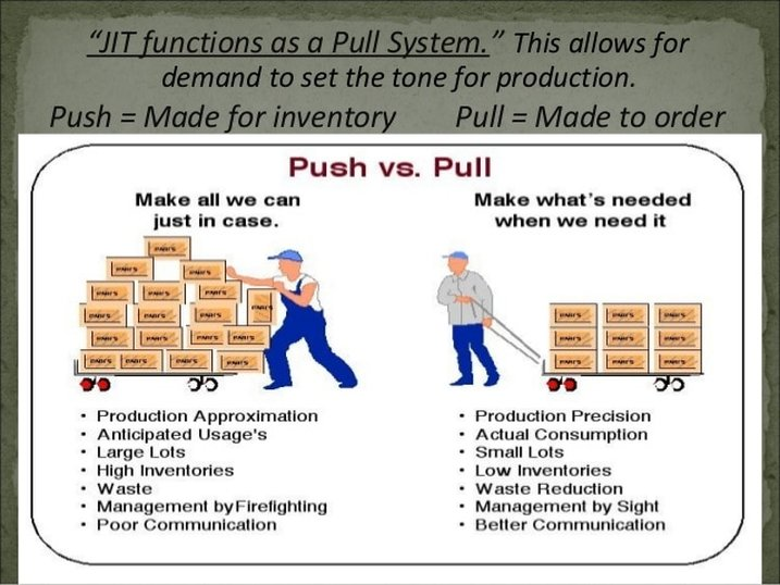 the simple just in time philosophy on inventory management Just in time inventory management involves receiving goods from suppliers as and when they are required, rather than carrying a large inventory at once.